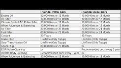 Hyundai Cars Service and Maintenance Costs Explained. Creta, I20, Grand i10