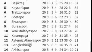 Süper lig puan durumu güncel 07.02.2018