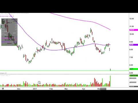 Sibanye Gold Limited American - SBGL Stock Chart Technical Analysis for 05-19-17