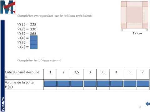 3ème - FONCTIONS - Notation f(x) (suite de l'activité ...