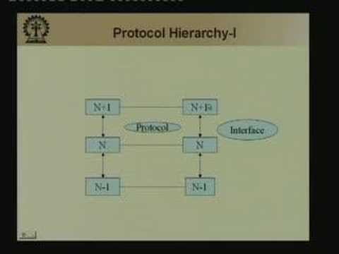 Lecture -1 Emergence of Networks & Reference Models