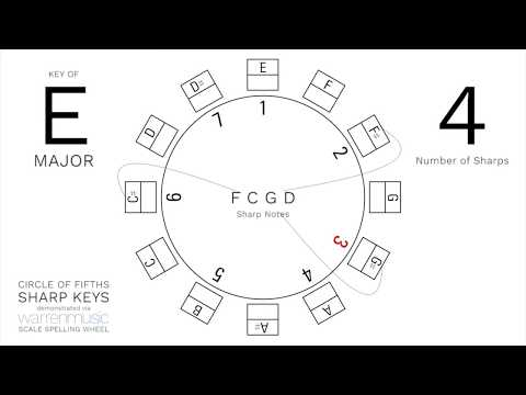 Interactive Circle of Fifths - Major Scale, Sharp Keys (WARRENMUSIC Scale Spelling Wheel)