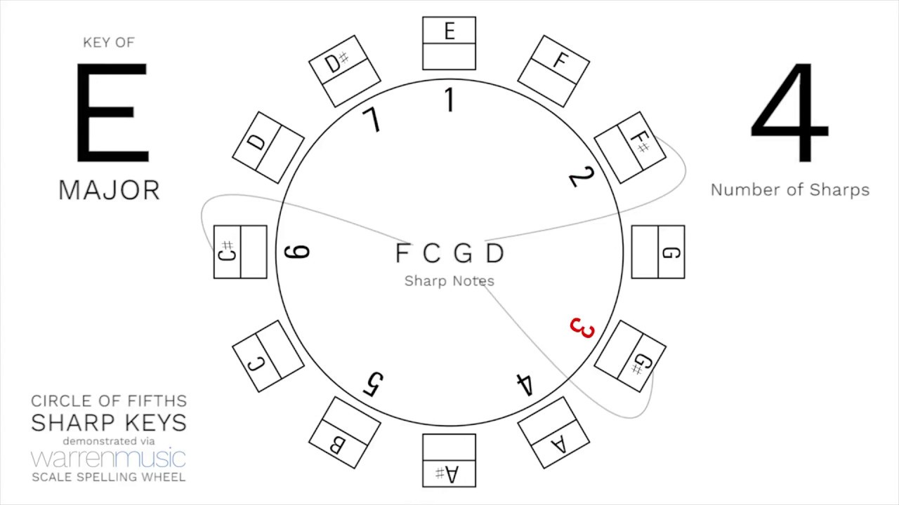 picture about Printable Circle of Fifths Wheel known as Scale Spelling Wheel and the Circle of Fifths - warrenmusic