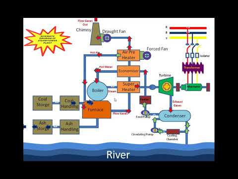 thermal power plant animation diagram thermal power plant cycle diagram