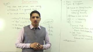 Inflation : All you need to know | Explained by M K Yadav