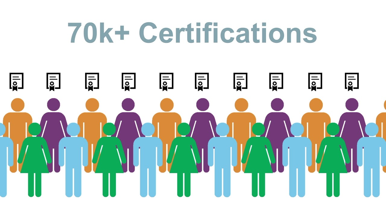Is Togaf Certification Worth It Ea Learning