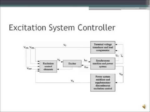 Eece 492 excitation control of ac generators shorter version eece 492 excitation control of ac generators shorter version asfbconference2016 Images