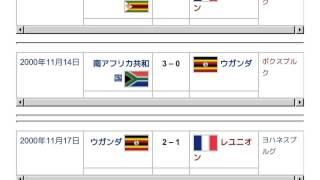 「2000 アフリカ女子選手権」とは ウィキ動画