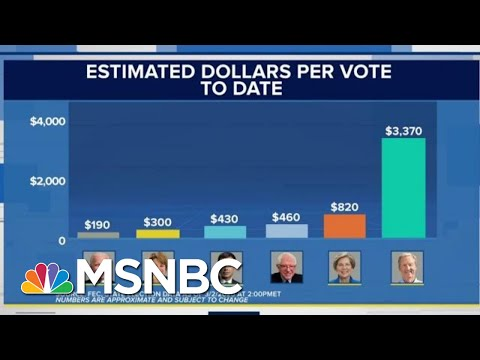Surprising New Data Shows Which 2020 Dems Have The Best War Chest To Beat Trump   MSNBC