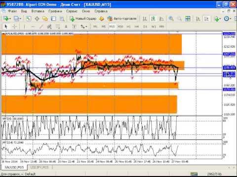 Внутридневной анализ рынка золота, серебра, а также курса USDRUB от 27.11.2014