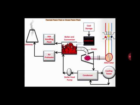 Explanation Of Thermal Power Plant Block Diagram With Animation