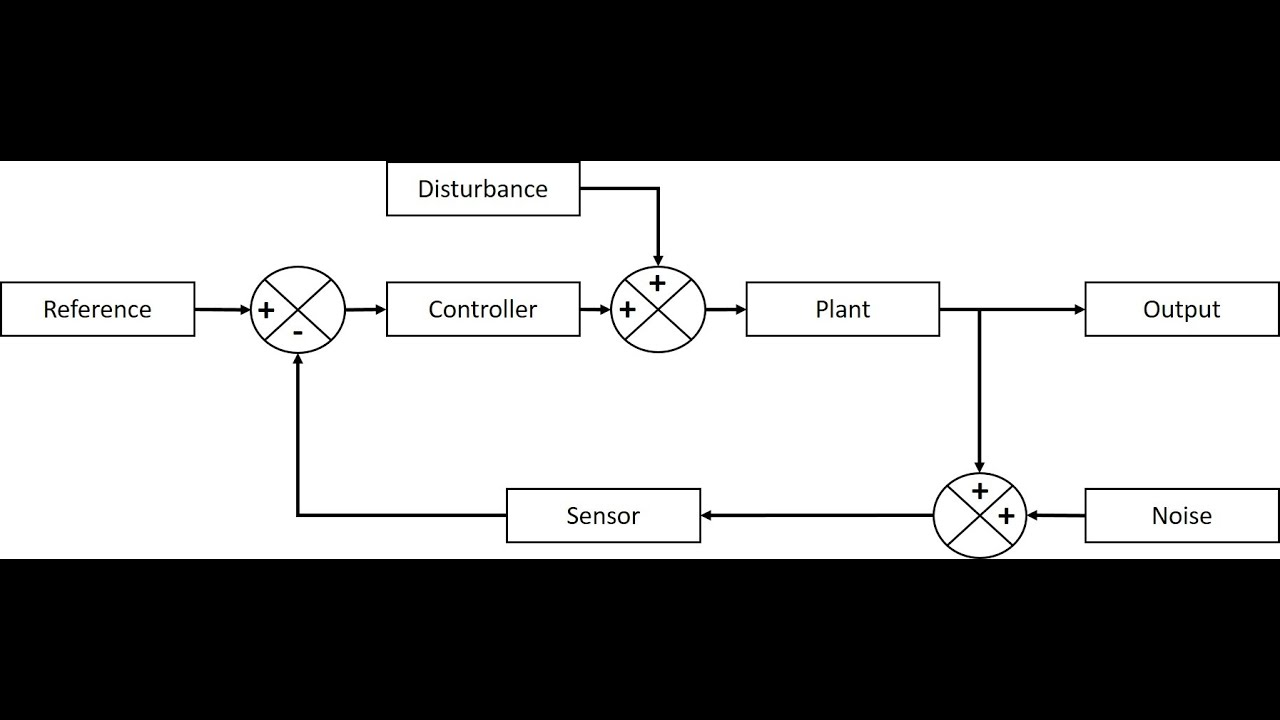 How to Make Block Diagram of Control Systems Using Power