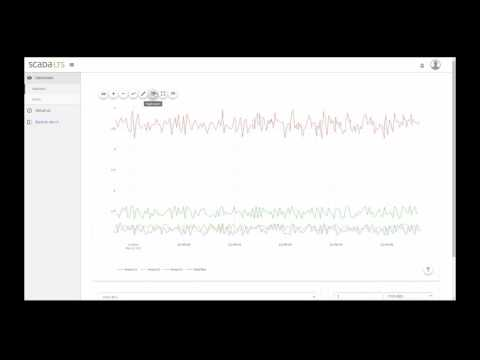 Scada LTS - new Watchlist