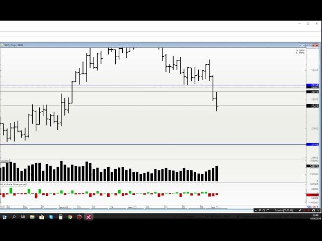 Обзор рынка на 05.08. Ртс, Нефть, Си, Сбер