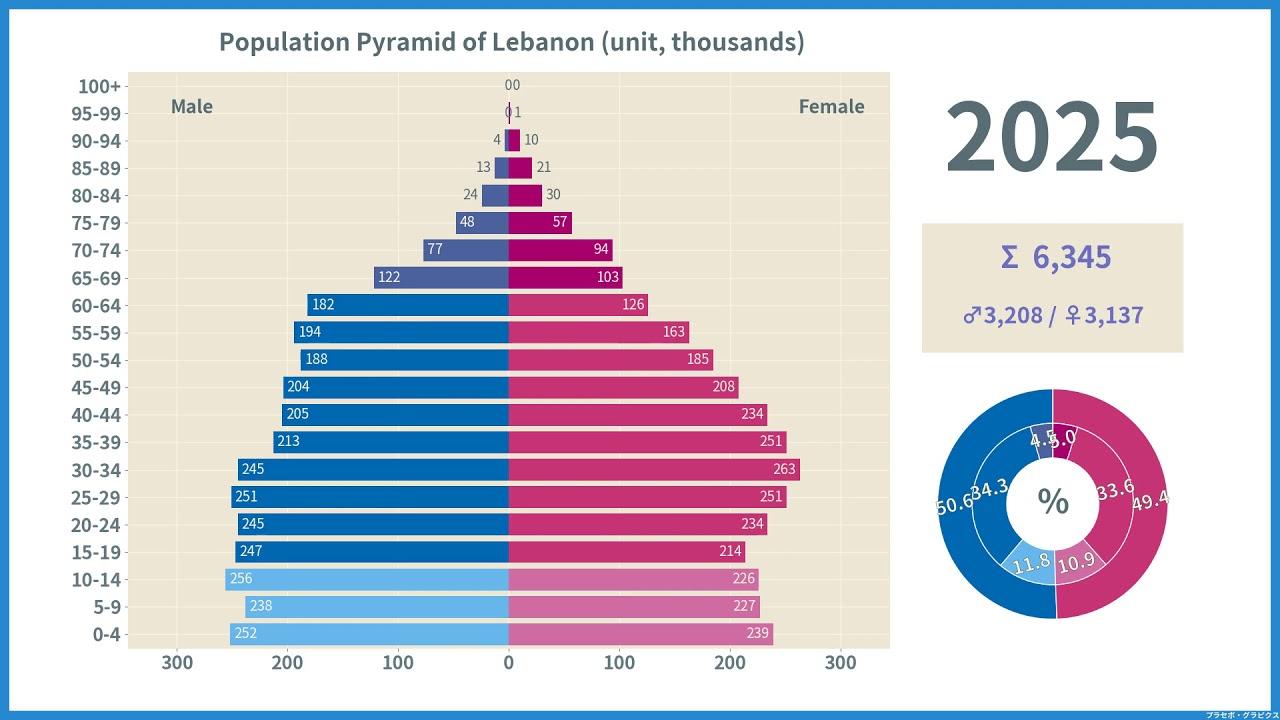 レバノン 人口