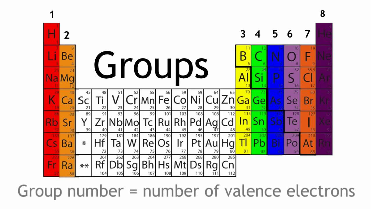 What Are Periods And Groups In The Periodic Table Chemistry The Fuse