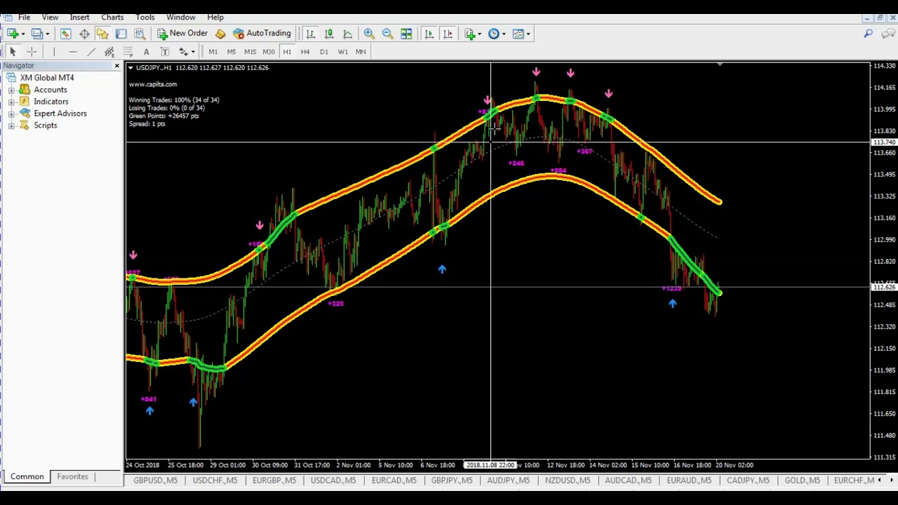 Forex channel indicator mt4