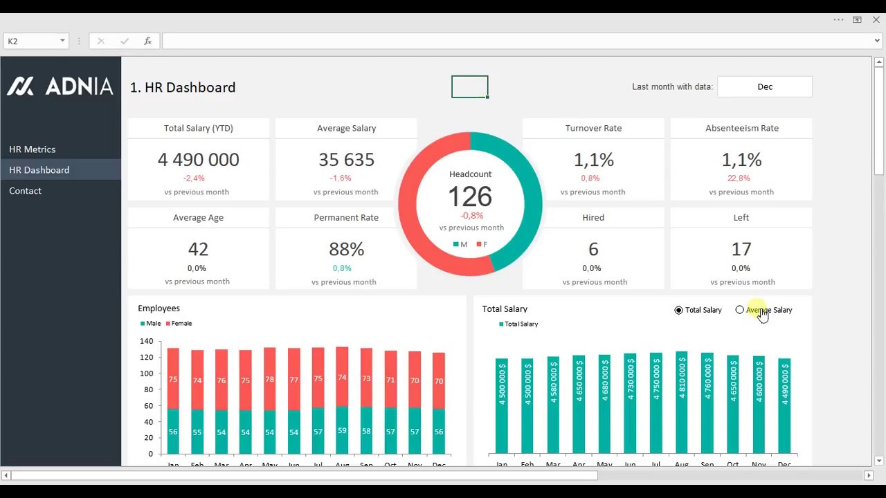 Hr metrics dashboard template is an excel spreadsheet that is perfect for tracking the most common human resources performance indicators. Dashboard Karyawan Human Resources Insights Di Excel