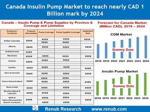 Canada Insulin Pump & CGM Market