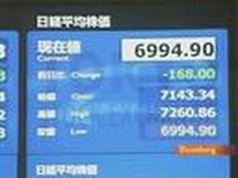 Nikkei 225 Loses 73% Since Reaching Peak 20 Years Ago: Video