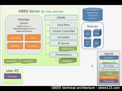 OBIEE technical architecture