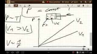 Das Gesetz von Amonton Charles (kinetische Gastheorie)