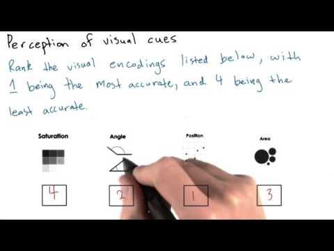 16 Visual Encoding Solution