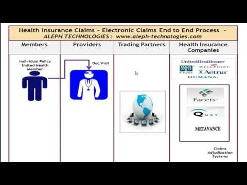 Electronic Healthcare Claims Life Cycle - Trainer Paul