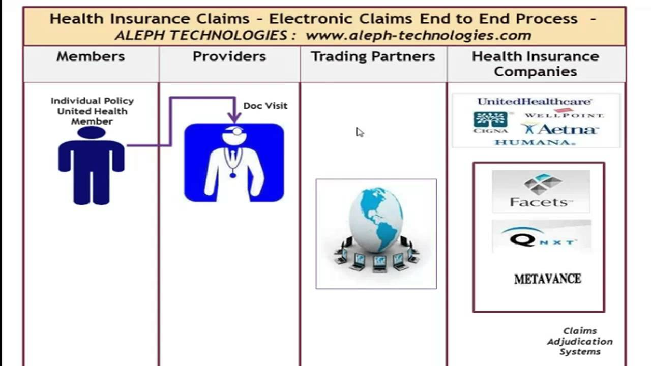 Electronic Healthcare Claims Life Cycle - Trainer Paul ...