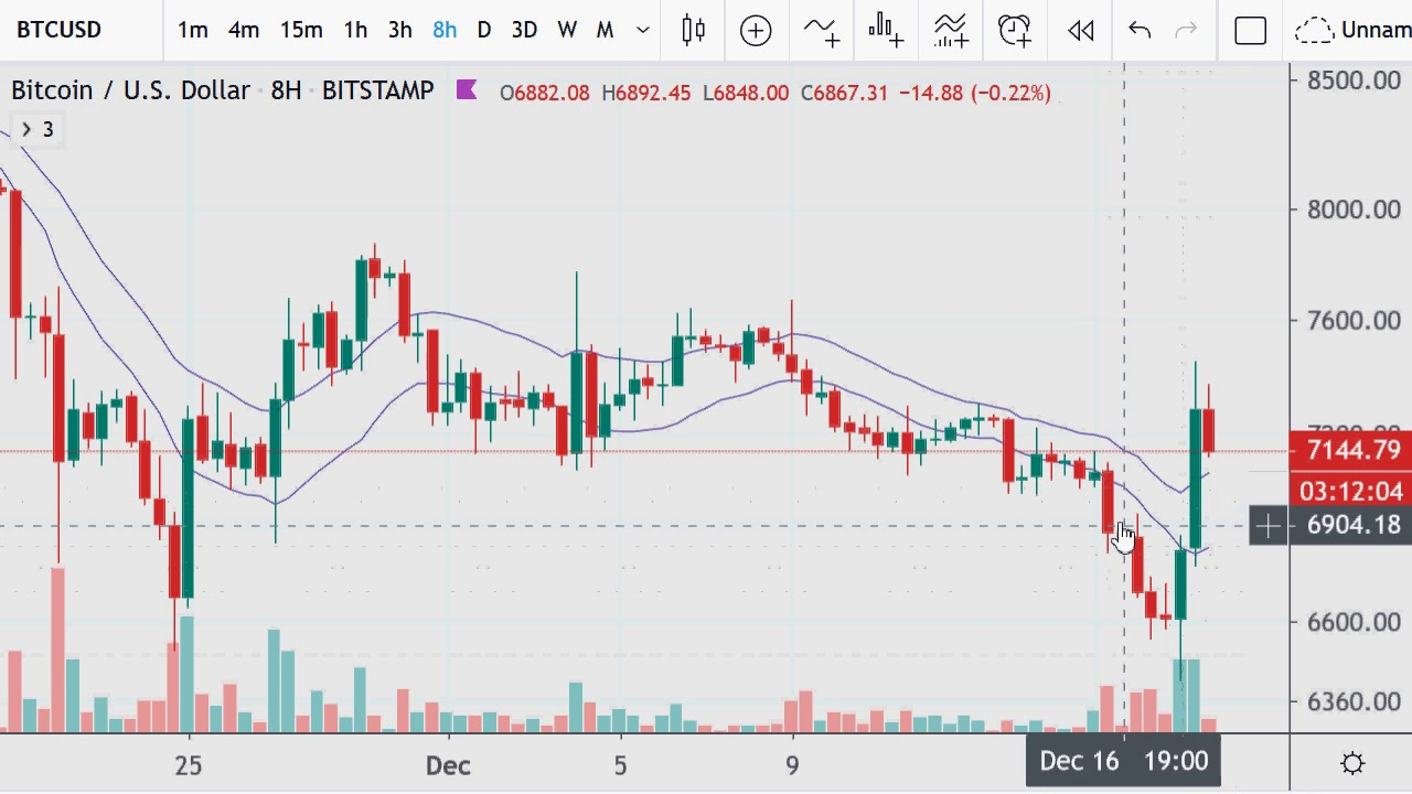 Bitcoin Charts 2019.12.18 6