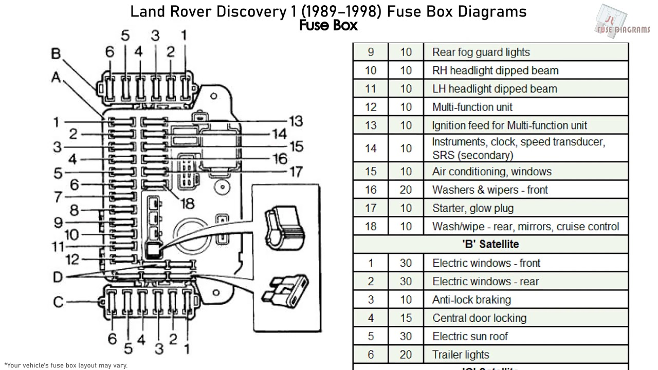 Land Rover Discovery 1 (1989-1998) Fuse Box Diagrams - YouTubeYouTube