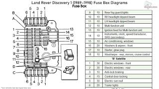 Land Rover Discovery 1 (1989-1998) Fuse Box Diagrams - YouTube | 1998 Land Rover Discovery Fuse Box Diagram |  | YouTube