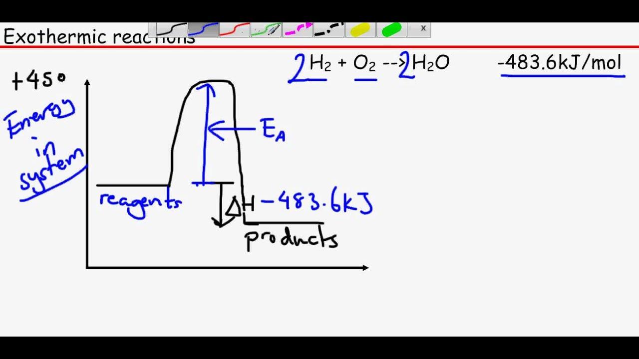 Ocr chemistry unit 2 module 3 enthalpy profile diagrams youtube ocr chemistry unit 2 module 3 enthalpy profile diagrams pooptronica