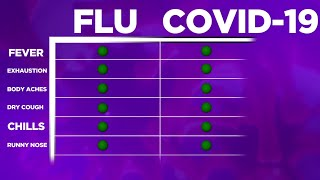 Flu vs. Covid-19: how they are similar yet different