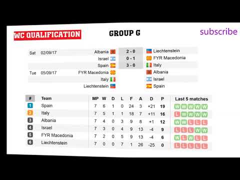 Fifa world cup qualifiers 2018. europe. groups d, g, i. results, standings and schedule