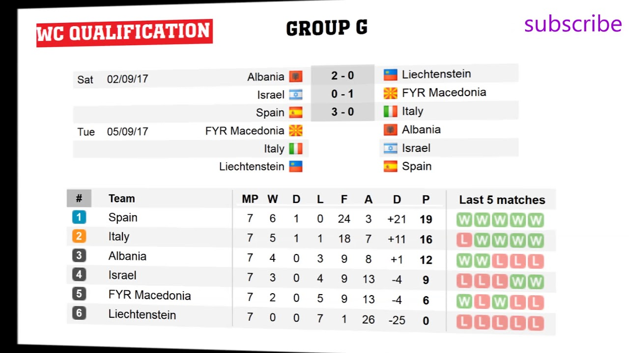 fifa world cup qualifiers 2018 europe groups d g i