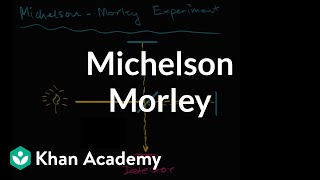 Michelson Morley Experiment Introduction