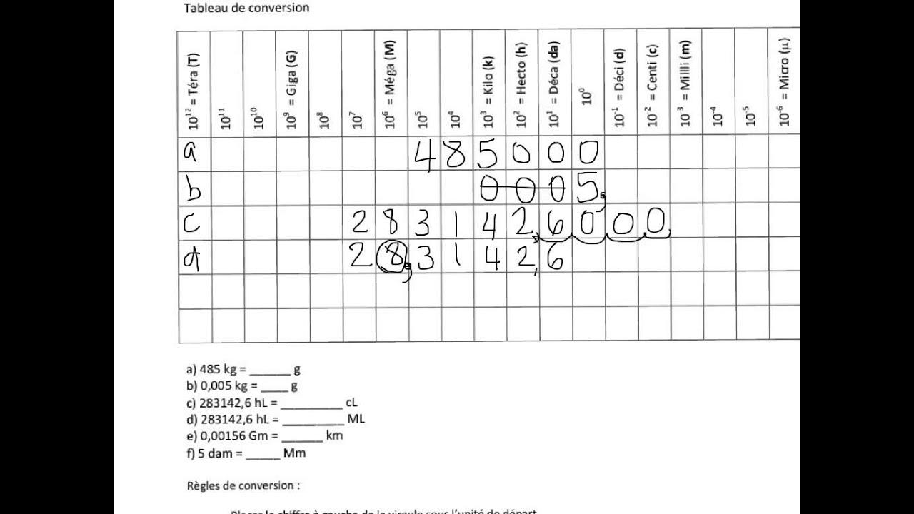 tableau systeme metrique