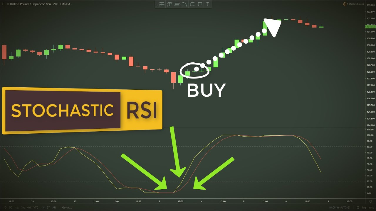 How To Use Stochrsi In Forex Stock Trading Stochastic Rsi