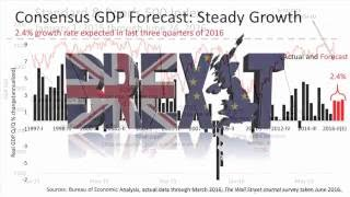 Brexit And Your Investments (6.30.16) DHJJ Financial Advisors, Naperville, IL
