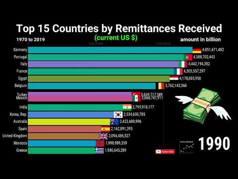 Remittances Received | Top 15 Countries by Remittances Received | Ranking | 1970-2019