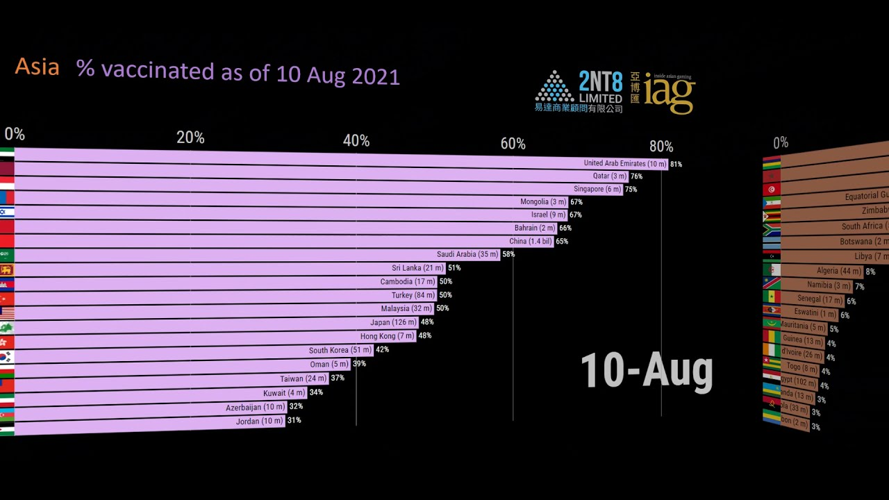 Video 56. Vaccination rate by country and continent through 10 August