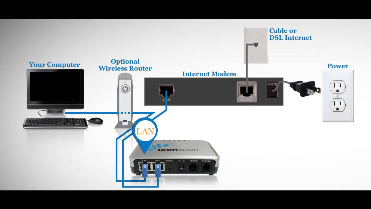 Comwave Home Phone Installation (For modems with 1 port