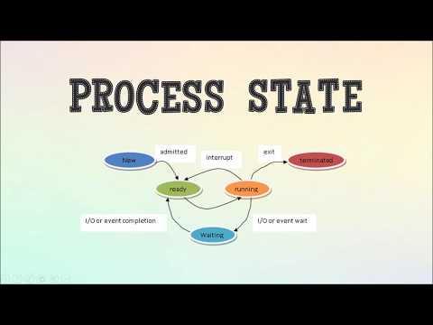 Process State (Analogy) MTN3043