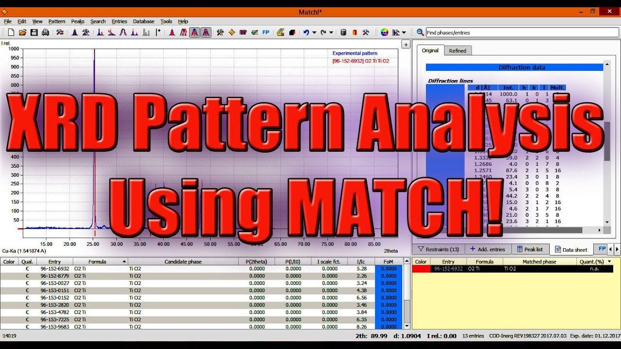 XRD Pattern Analysis Using Match!