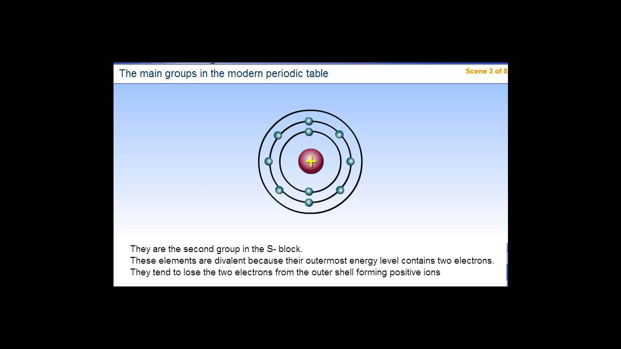 The main groups in the modern periodic table youtube urtaz Gallery