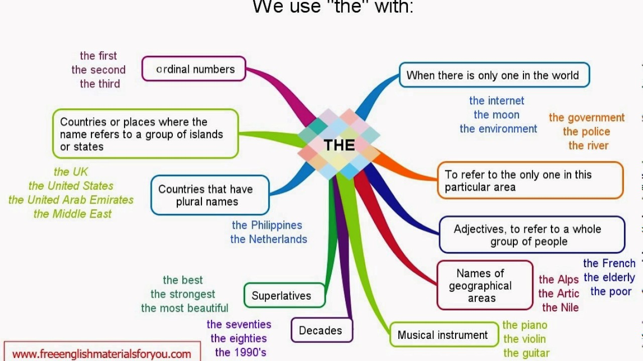 English Grammar How To Use Article With The Youtube