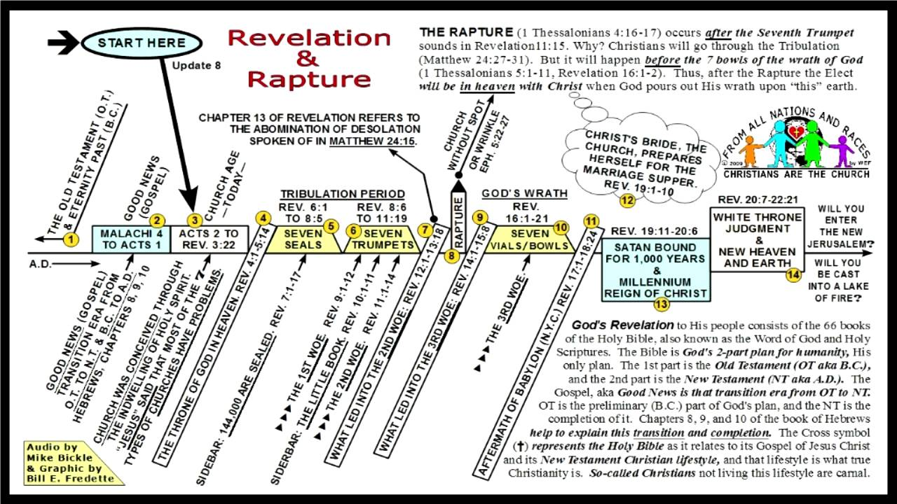 Seven seals trumpets bowls rapture of revelation chart youtube