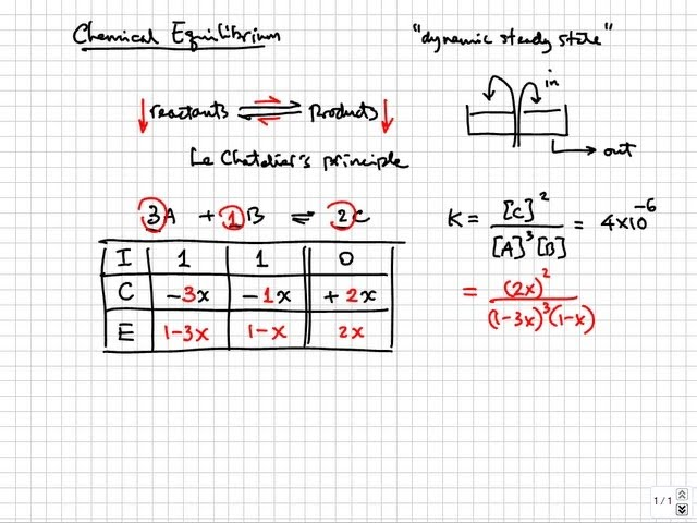 Ap Chemistry 07 General Equilibrium Solubility Lessons Tes Teach