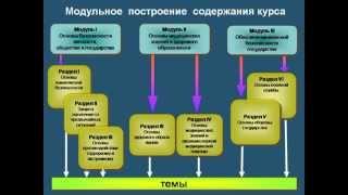 """ФГОС. УМК А.Т.Смирнова """"ОБЖ"""" 5 -11 классы."""